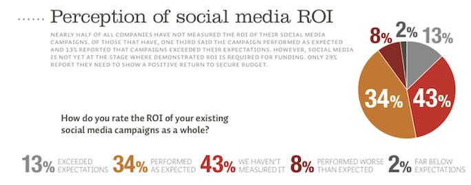 sociale media ROI