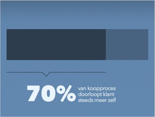 70-procent-klantreis