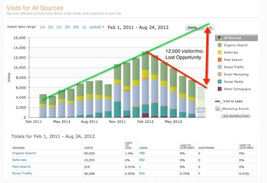 Visit-all-sources-Graph-HubSpot