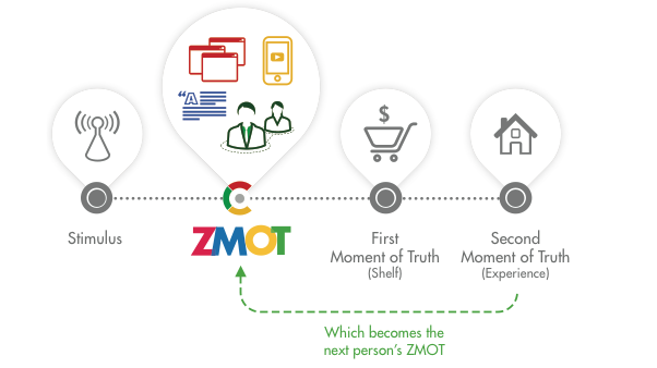 ZMOT Zero Moment Of Truth
