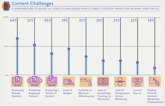 Content challenges in B2B