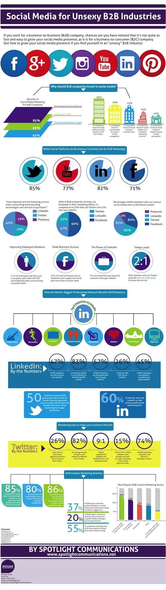 Sociale media in B2B