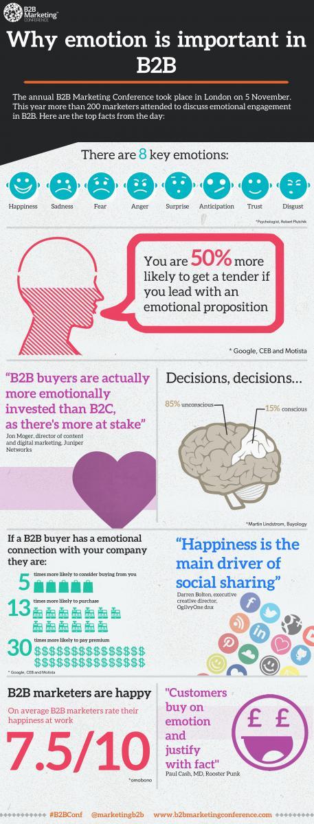 emotion in B2B