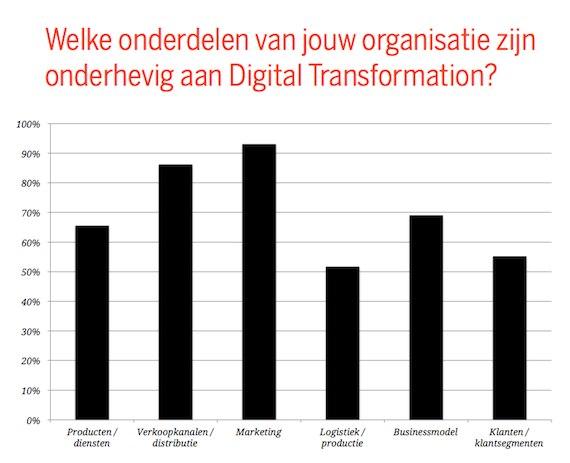eFocus onderzoek digital transformatie
