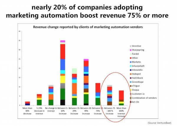 MAP marketingautomatisering