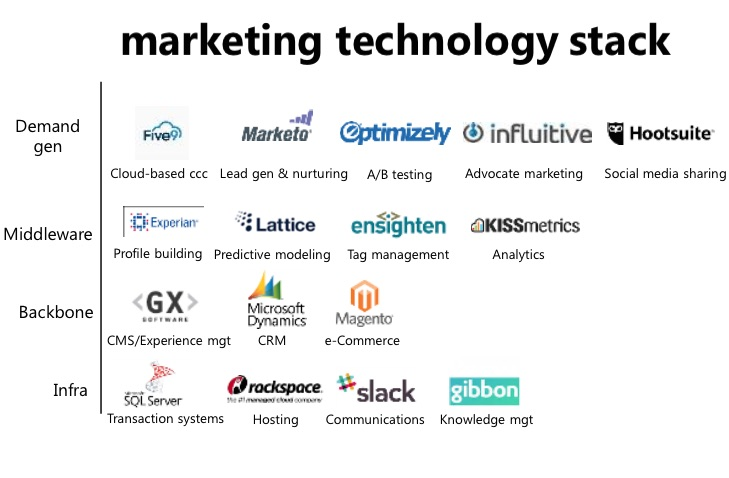 Marketing Technology Stack