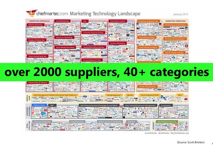 marketing technologie landschap chief martech