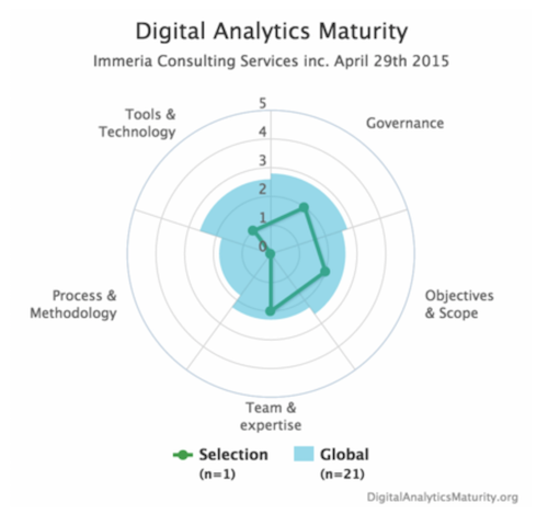 Digital Analytics Maturity Stephane Hamel