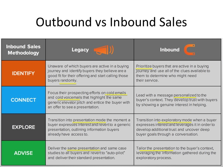 Wat is acquisitie: inbound vs outbound sales